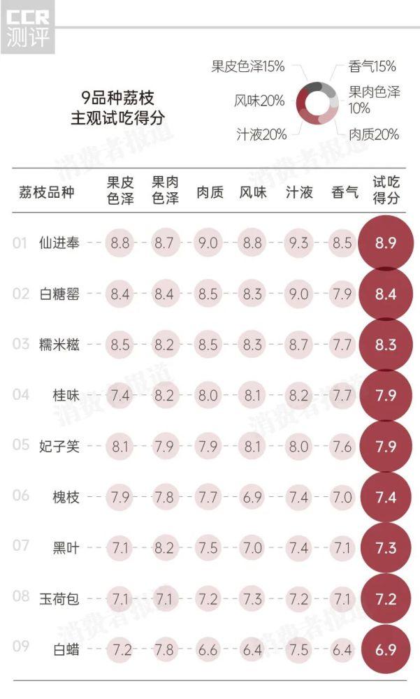 9品种荔枝测评:桂味、糯米糍、仙进奉、白糖罂,谁才是荔枝界的最强王者?