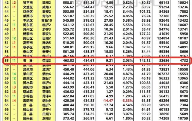 2020年gdp曹县_打造强力主城区 菏泽济宁的未来发展方向