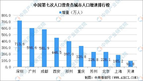 重庆市人口数量_表情 2017重庆人口大数据分析 常住人口增量不敌杭州长沙出生