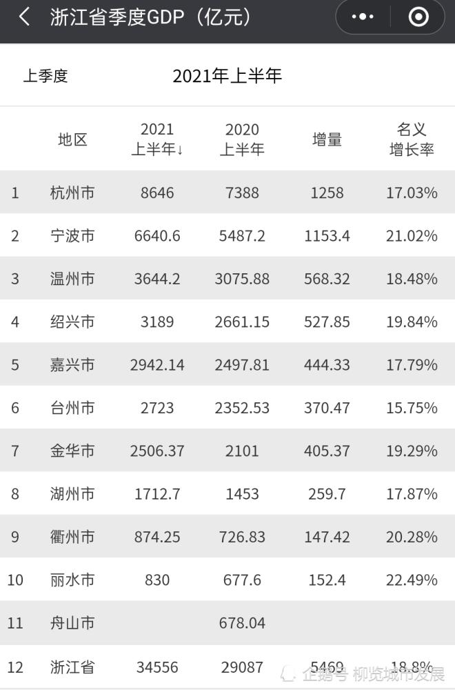 浙江2021各市年gdp_黑色 政策回归常态 需求边际下降