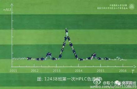 HPLC色谱
