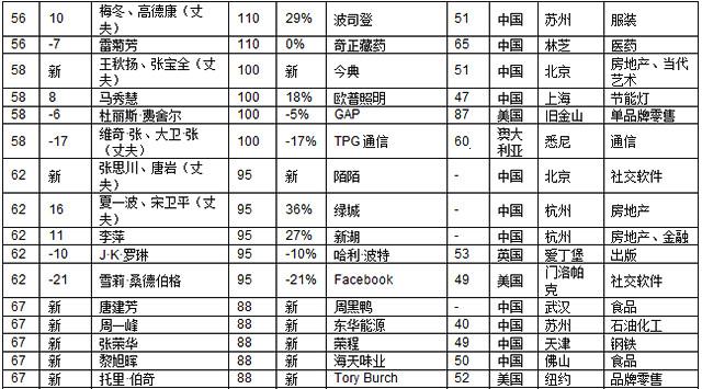 2018胡润白手起家女富豪榜:一半来自中国 (4)