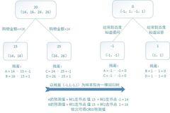 GBDT:梯度提升决策树