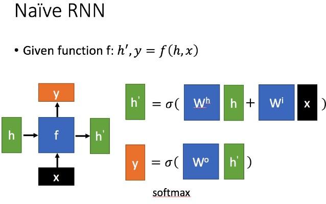 Naive RNN
