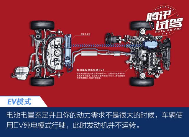 更接近纯电动的插电式混动 解析本田插电式混动系统