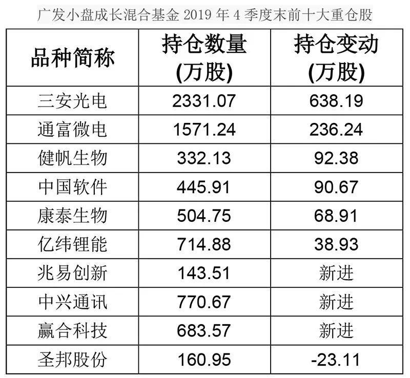 去年公募冠军刘格菘最新持仓曝光!今天还要发80亿元基金