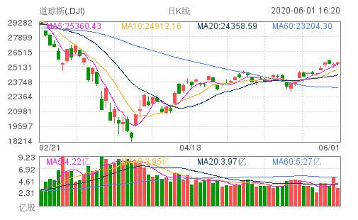 美股六月录得开门红,道指涨近百点!投资者预期美国经济将顺利重启